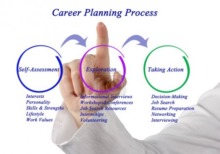 Photo for Diagram of Career Planning Process - Royalty Free Image