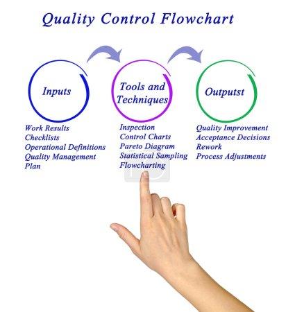 Diagram of Quality Control Flowchart