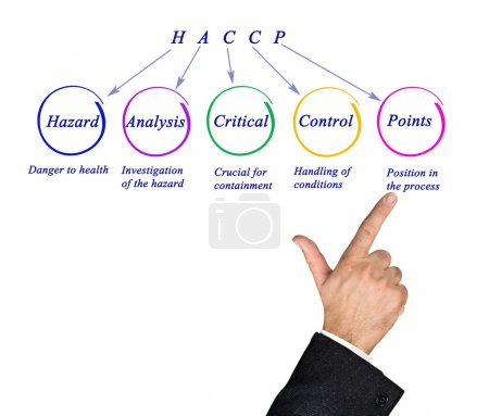 Diagram of HACCP Regulatory Requirements