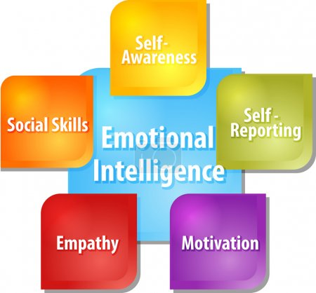 Photo for Business strategy concept infographic diagram illustration of emotional intelligence components - Royalty Free Image