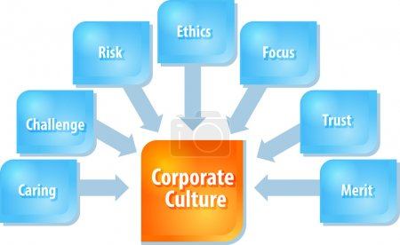 Corporate culture business diagram illustration