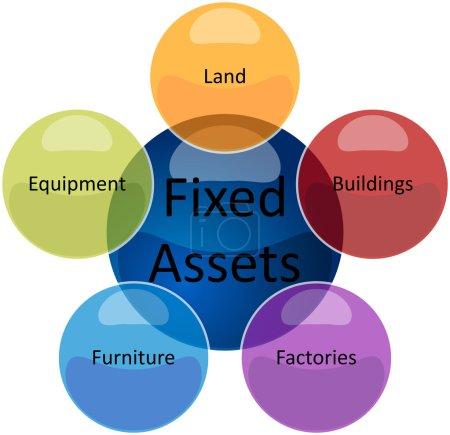 Photo pour Concept de stratégie d'entreprise schéma infographique illustration des types d'immobilisations - image libre de droit