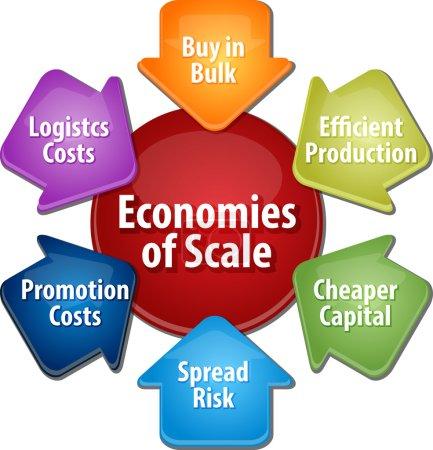Photo pour Schéma infographique de la stratégie d'entreprise illustration des économies d'échelle avantages - image libre de droit