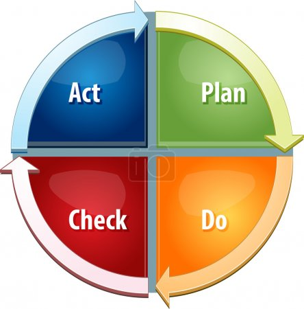 Plan Do Act Check business diagram illustration