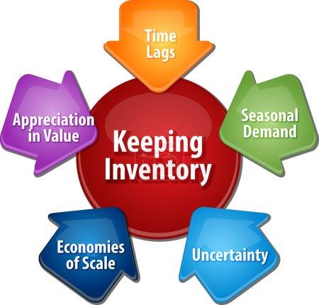 Photo pour Concept de stratégie d'entreprise schéma infographique illustration des raisons de tenir l'inventaire des stocks - image libre de droit