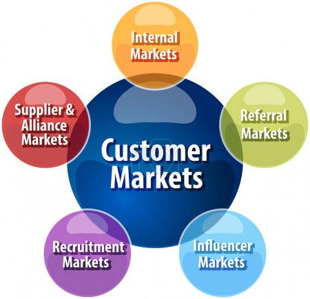 Photo for Business strategy concept infographic diagram illustration of  customer market types - Royalty Free Image