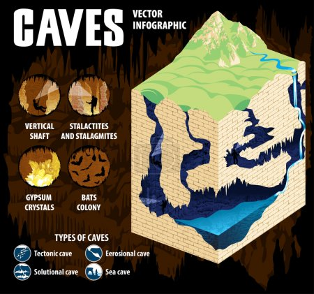 Underground river with waterfall in karst cave. Cave formation and development - vector infographic.