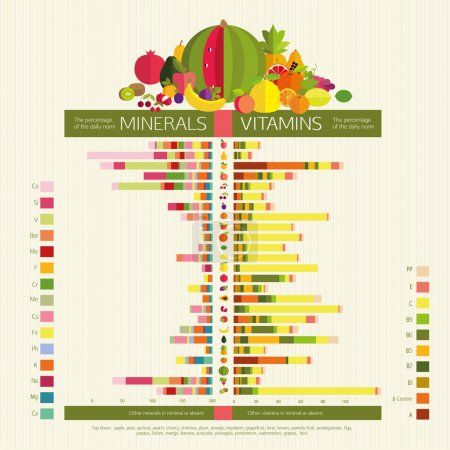vitamins and trace elements