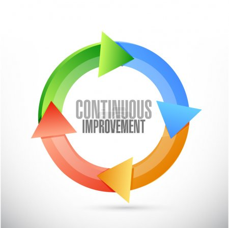 Continuous improvement color cycle sign concept