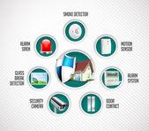 Home security system - motion detector glass break sensor gas detector cctv camera alarm siren alarm system concept