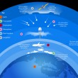Atmosphere layers of gases surround Earth vector n...
