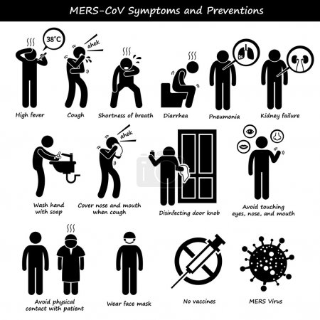 Mers-CoV Symptoms Transmission Prevention Stick Figure Pictogram Icons
