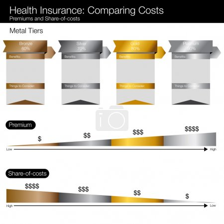 Illustration for An image of a cost compare chart for healthcare insurance options. - Royalty Free Image