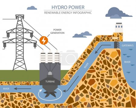 Photo for Renewable energy infographic. Hydro power station. Global environmental problems. Vector illustration - Royalty Free Image