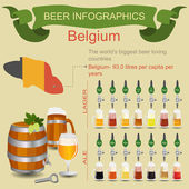 Beer infographics The world's biggest beer loving country - Bel