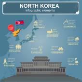 North Korea  infographics statistical data sights