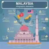 Malaysia  infographics statistical data sights