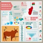 Madagascar infographics statistical data sights Madagascar na