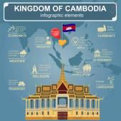 Cambodia infographics statistical data sights Royal Palace P