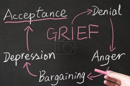 Grief cycle diagram