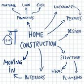 Home construction mind map flowchart - text doodle related to house development