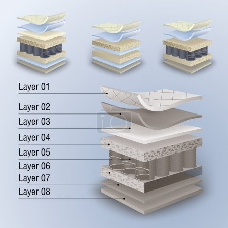 Illustration for Vector set mattress section on layers - Royalty Free Image