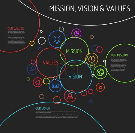 Illustration for Vector Mission, vision and values statement diagram schema infographic with colorful circles and simple icons - dark template version - Royalty Free Image