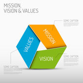 Mission vision and values diagram