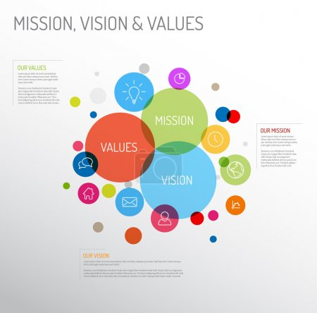 Illustration for Vector Mission, vision and values diagram schema infographic with colorful circles and simple icons - Royalty Free Image