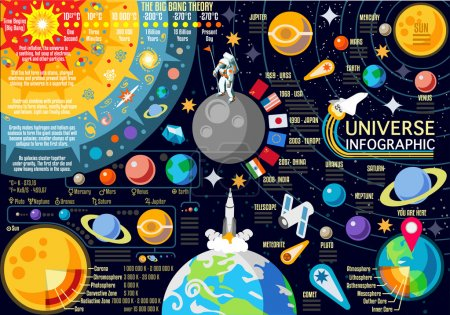 Illustration for New Horizons of Solar System Infographic. NEW bright palette 3D Flat Vector Icon Set Planets Pluto Venus Mars Jupiter Comet Skyrocket and Astronaut the Universe Around the Sun. - Royalty Free Image