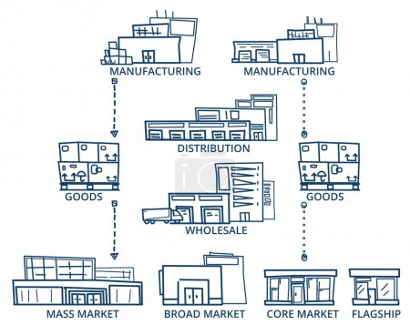 Illustration for Sketch style Vector of Supply Chain Buildings. Line version. - Royalty Free Image