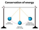 Conservation of energy Simple Pendulums