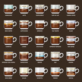 Infographic with coffee types Recipes proportions Coffee menu Vector illustration