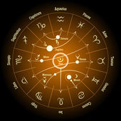 Astrological zodiac and planet signs Planetary influence