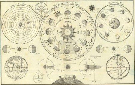 Vintage astronomical map