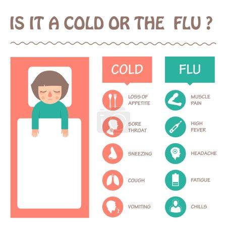 flu and cold disease symptoms