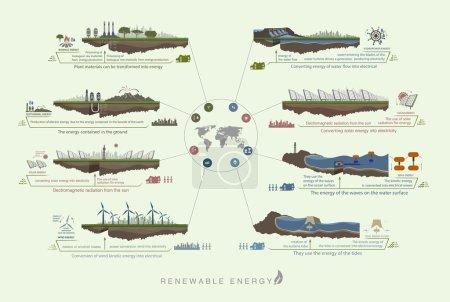 Illustration pour Plan infographie circuit de couleur verte énergie verte renouvelable du vent, de l'eau, du soleil - image libre de droit
