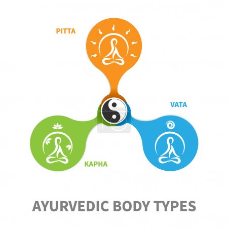 Illustration for Ayurvedic body types flat designed illustration, simple icons with meditating persons in round shape and symbol yin-yang - Royalty Free Image