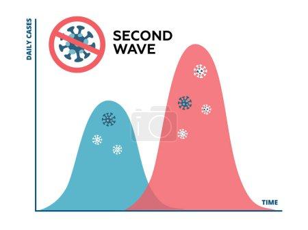 Photo pour La deuxième vague de pandémie de coronavirus sera pire. Graphique de l'éclosion de la COVID-19, la deuxième vague se forme et sera plus élevée et plus grande que la première vague. - image libre de droit