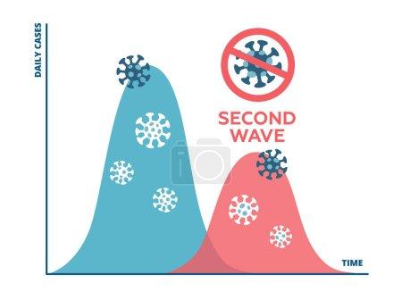 Photo pour Le graphique montrant la propagation de la maladie COVID-19 dans une deuxième vague si les restrictions sont libérées trop tôt. La deuxième vague de pandémie de coronavirus sera de moins en moins bonne. illustration plate. - image libre de droit