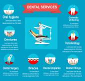 Types of dental clinic services