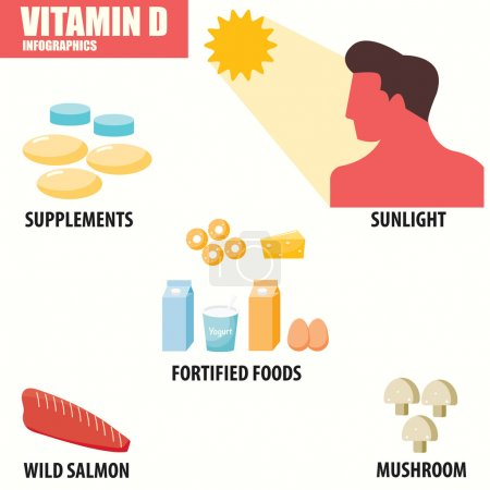 Vitamin D infographics