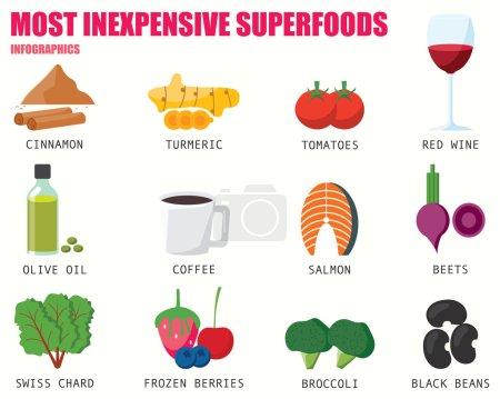 La plupart des aliments Super peu coûteux infographie