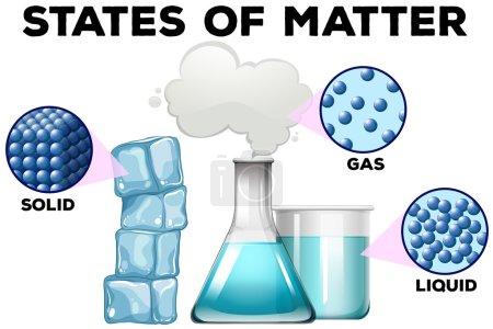 Illustration pour Schéma de la matière dans différents états illustration - image libre de droit