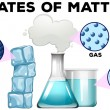 Diagrame of matter in different states illustratio...