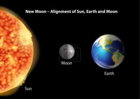 Alignment of Sun, Earth and Moon