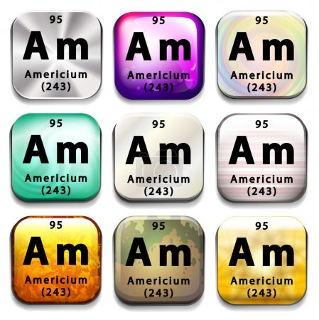 A periodic table showing Americium