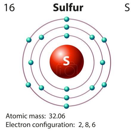 Diagram representation of the element sulfur