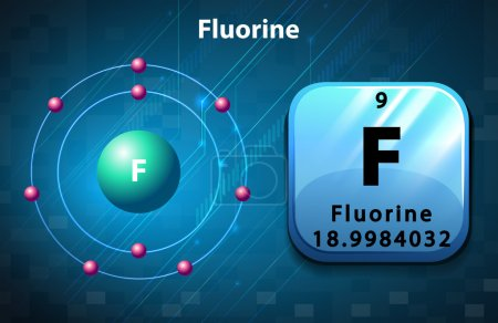 Symbol and electron diagram for Fluorine