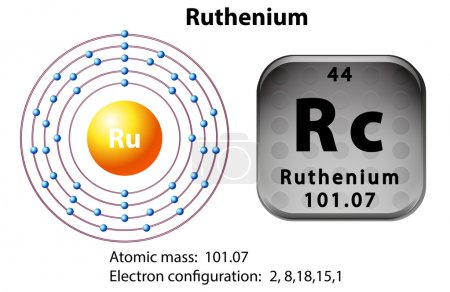 Symbol and electron diagram for ruthenium